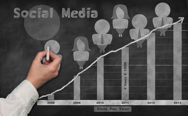 Chalkboard Social Media Stats Evolution
