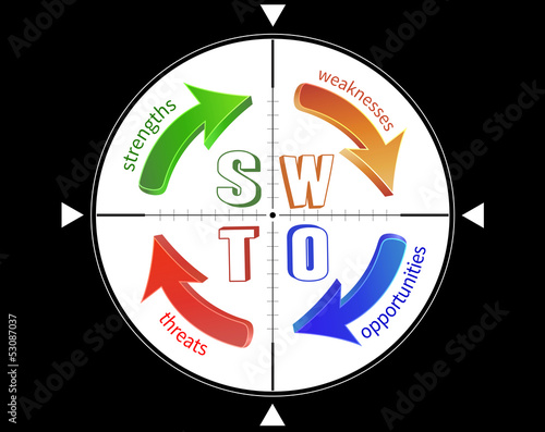 SWOT analysis, targeting through the crosshair.