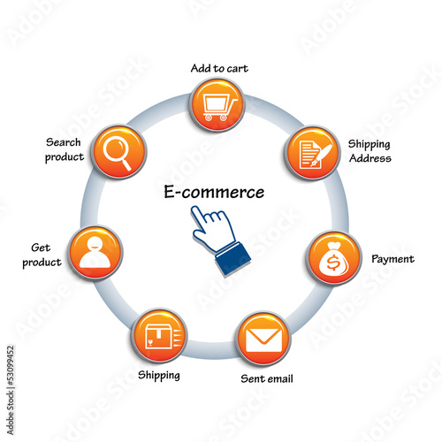 Circle chart related of e commerce.