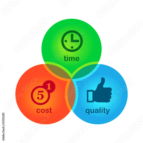 cost, time, quality