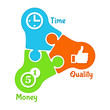 Puzzle: time, money, quality