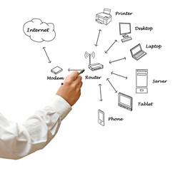 Home network diagram