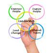 Leadership - 53323277
