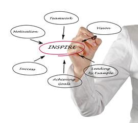 Diagram of inspiration