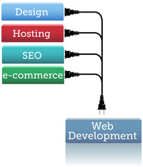 Website development hosting plug in
