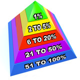 Top 1% Percent Pyramid Levels Upper Class Dominant Minority