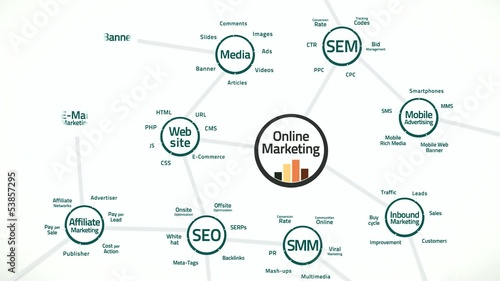 Terms and connections in the online marketing business