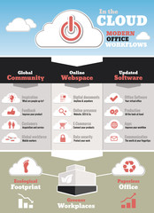 Cloud office environment