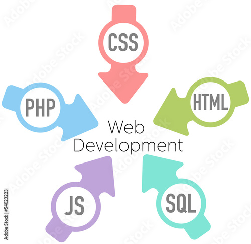 Web Development PHP HTML Arrows