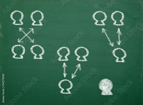Tafelbild Unterrichtsform Gruppenarbeit