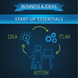 Schematic info graphic, Start-up essentials