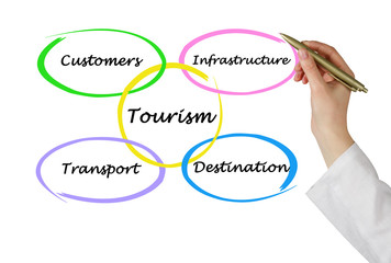 Diagram of commercial tourism