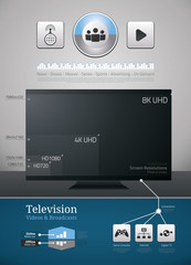 Television technologies, videos and broadcasts