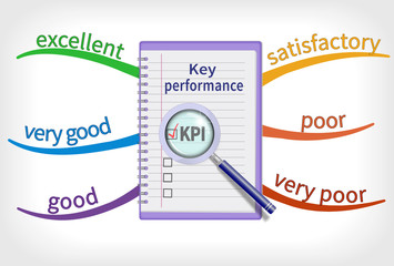 Key performance indicator with grades on colorful mind map