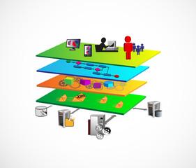 Service Oriented Layer Architecture