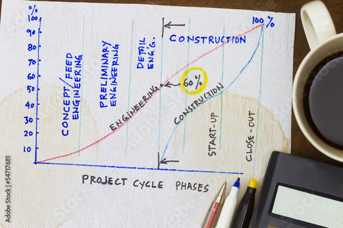 Project cycle phases