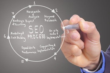 Businessman hand write SEO process