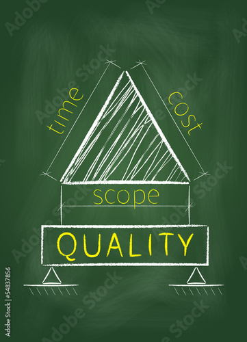 Project management triangle on a green blackboard
