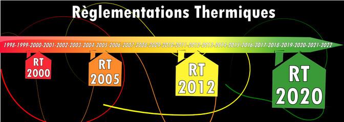 Courbe Règlementations Thermiques