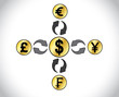 Forex Trading major currencies Dollar Pound Yen Euro Francs