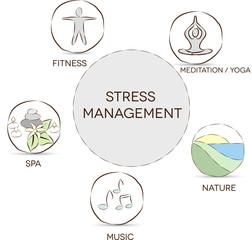 Stress management. Meditation, yoga, nature, music, spa, fitness