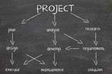 diagram for project development