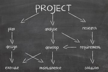 diagram for project development