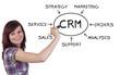 CRM Concept