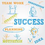 Concept, success