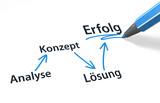Analyse => Konzept => Lösung => Erfolg
