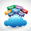 cloud computing and social media and services sign