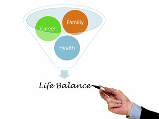Life balance concept, Family, Career and Health