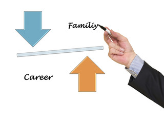 Life balance concept, Family and Career