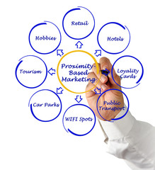 Proximity-Based Marketing