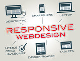 Responsive Webdesign, Media Queries