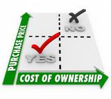 Purchase Price Vs Cost of Ownership Matrix Comparison poster