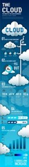 GIE0167 INFOGRAPHICS IT cloud