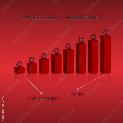 Lean strategy - productivity