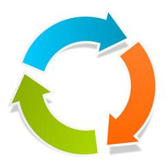 Kreislauf blau orange grün