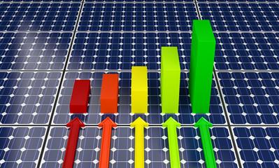 Solar Panels - Bar Graphs