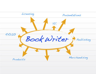 book writer model and diagram illustration