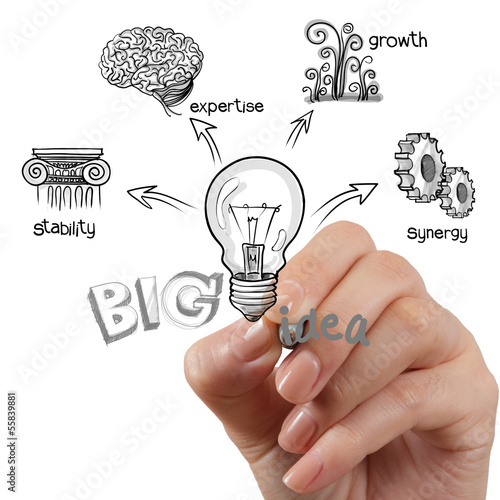 the big idea diagram
