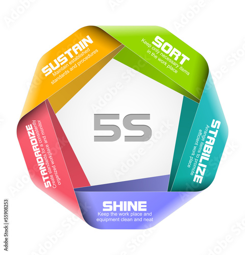 Vector illustration of 5S concept design