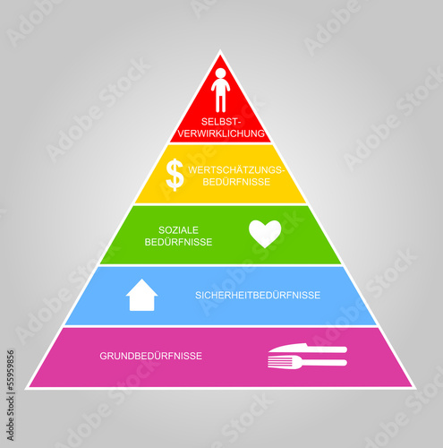 Maslow's hierarchy of needs in German