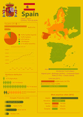 Infographic of Spain with demographic and economic data
