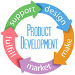 Product Development Business Design