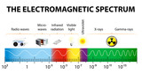 The electromagnetic spectrum vector diagram