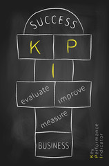 Key performance indicator as hopscotch game on blackboard