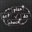 fond tableau noir : plan do check act