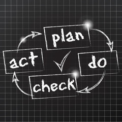 fond tableau noir : plan do check act